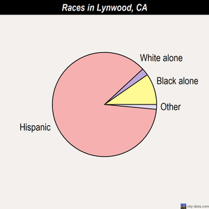 Lynwood races chart