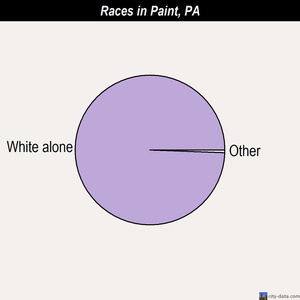 Paint races chart