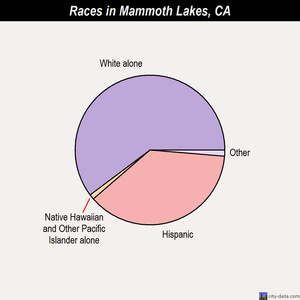 Mammoth Lakes races chart
