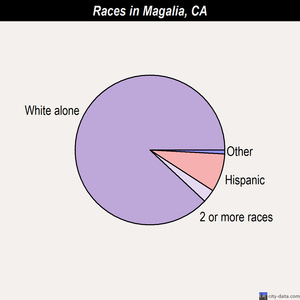 Magalia races chart