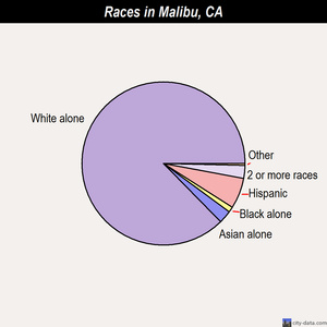 Malibu races chart