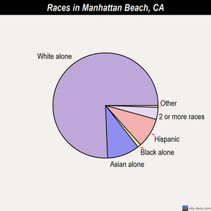 Manhattan Beach races chart