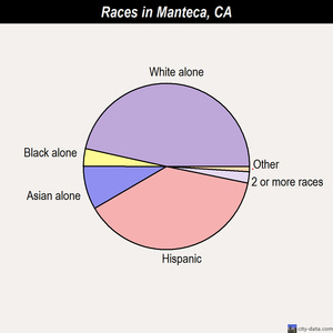 Manteca races chart