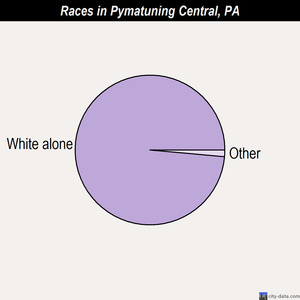 Pymatuning Central races chart