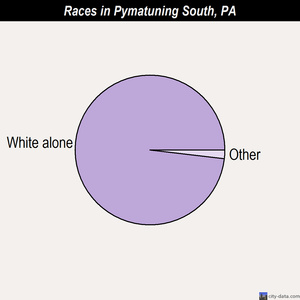 Pymatuning South races chart