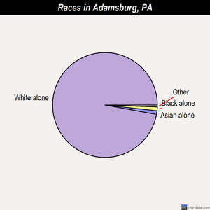 Adamsburg races chart
