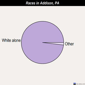 Addison races chart