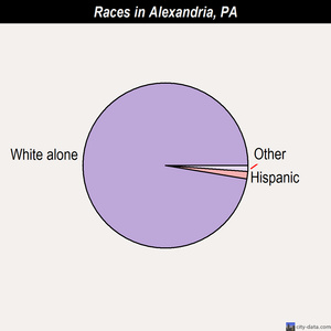 Alexandria races chart