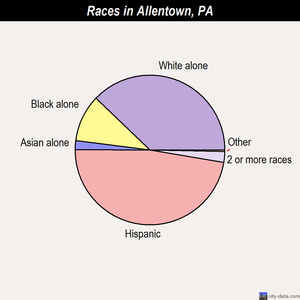 Allentown races chart