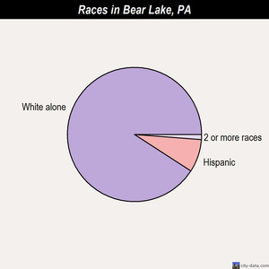 Bear Lake races chart