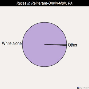 Reinerton-Orwin-Muir races chart
