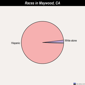 Maywood races chart