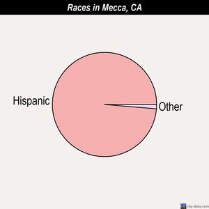 Mecca races chart
