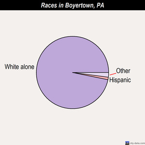 Boyertown races chart
