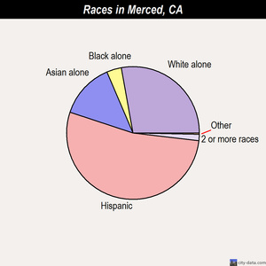Merced races chart