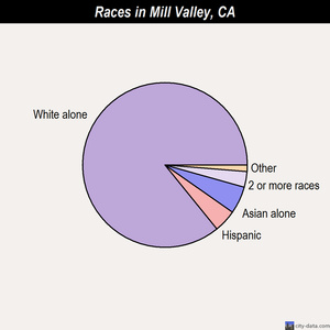 Mill Valley races chart