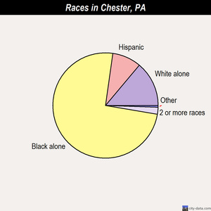 Chester races chart