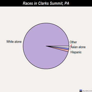 Clarks Summit races chart