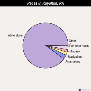 Royalton races chart