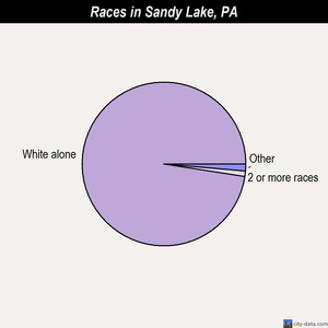 Sandy Lake races chart