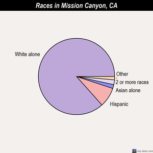 Mission Canyon races chart