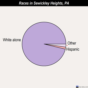 Sewickley Heights races chart
