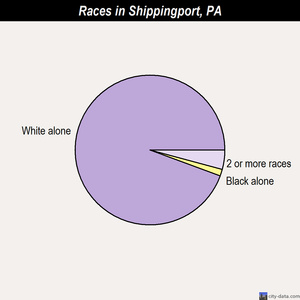 Shippingport races chart