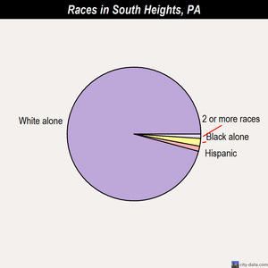 South Heights races chart
