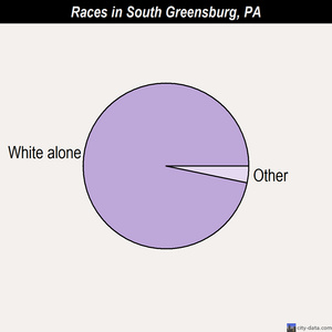 South Greensburg races chart