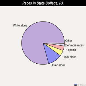 State College races chart