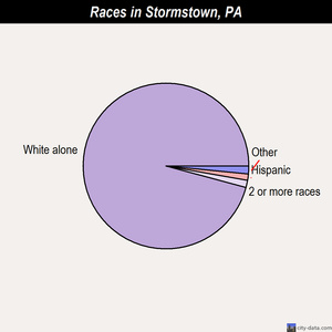 Stormstown races chart
