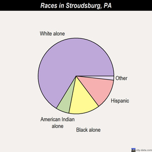 Stroudsburg races chart