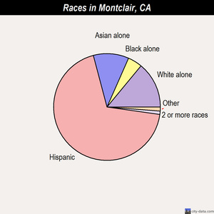 Montclair races chart