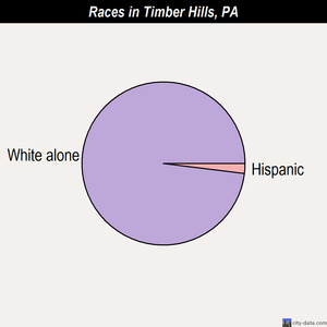 Timber Hills races chart