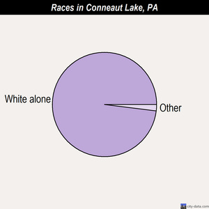 Conneaut Lake races chart