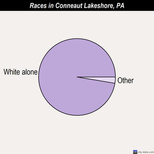 Conneaut Lakeshore races chart