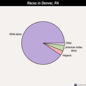 Denver races chart