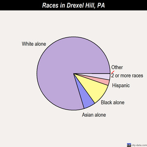 Drexel Hill races chart