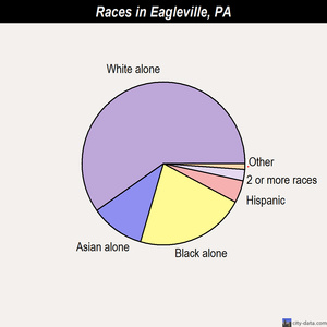Eagleville races chart
