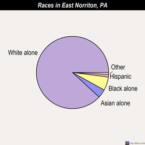 East Norriton races chart