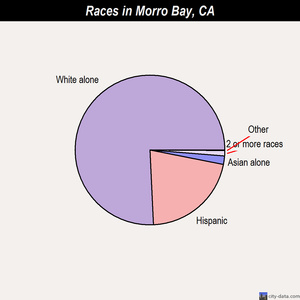 Morro Bay races chart
