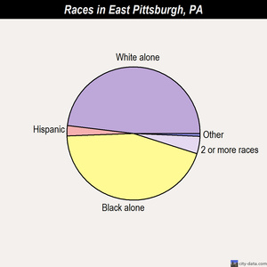 East Pittsburgh races chart