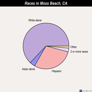 Moss Beach races chart