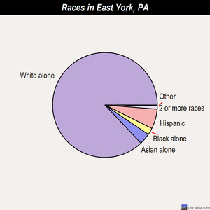 East York races chart