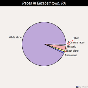 Elizabethtown races chart