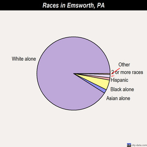 Emsworth races chart