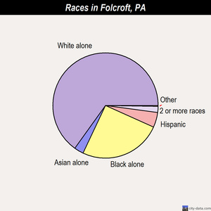 Folcroft races chart