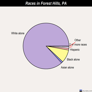 Forest Hills races chart