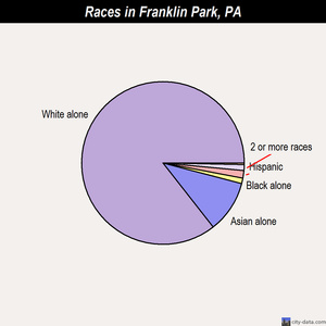 Franklin Park races chart