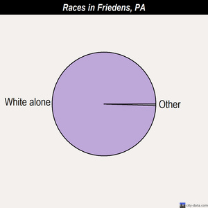Friedens races chart